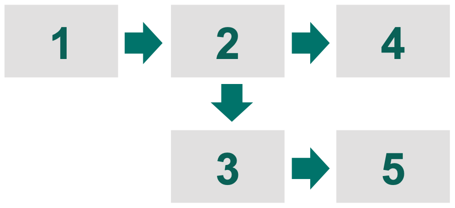 Operations process